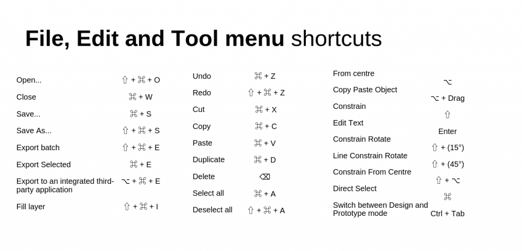 Abode XD shortcuts file edit tool menu