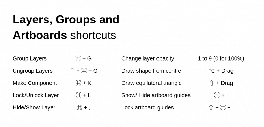 Abode XD shortcuts layers groups artboards